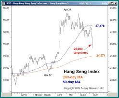 Hang Seng Index Trading Why Trade Hang Seng Now Avatrade