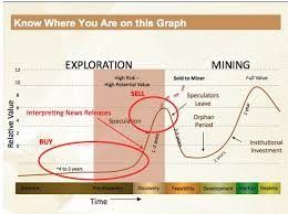 Ggi Stock Chart Ggi Stock News And Price Garibaldi Resources Corp Stock