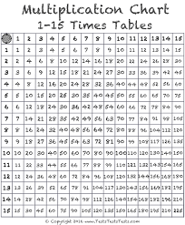 Multiplication Chart That Goes Up To 15 Times Table Tests Multiplication Charts Free Download