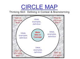 Circle Map Thinking Skill Defining In Context