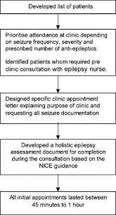 Implementing Epilepsy Guidelines Within A Learning