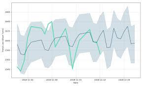 Bhp Billiton Price Blt Forecast With Price Charts