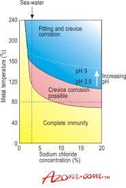 Titanium Alloys Corrosion And Erosion Resistance