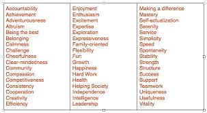 List Of Values Please Stop Listing Your Core Values Youre Missing The