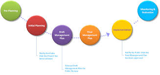 Project Schedule Management Plan Template Management Planning Process