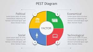 Pest Analysis Template Pest Analysis Diagram Powerpoint Ppt Template Slide Ocean