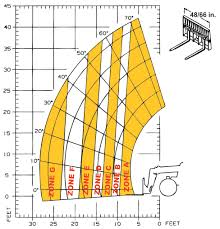 Jcb 509 42 Load Chart Gehl Rs6 42 Gen3 Telescopic Handlers