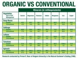 Organic Vs Conventional Foods Chart Conventional Vs Organic Food Chart Organic Recipes Eating