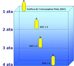 Surface To Air Size Chart Pressure Diving