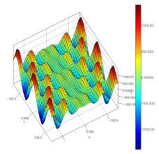 Jzy3d Scientific 3d Plotting