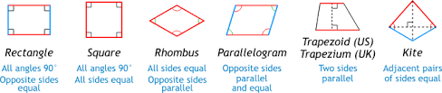 Quadrilateral Properties Chart Answers Quadrilaterals Square Rectangle Rhombus Trapezoid