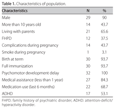Adhd Symptoms Chart Frequency Of Symptoms Of Attention Deficit And Hyperactivity