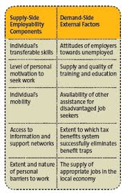 a list of skills what makes you employable knowledge transferable skills and