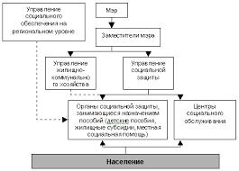 Реферат Социальное обеспечение в России ru