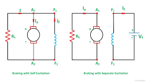 what is dynamic braking or rheostatic braking of dc motor dynamic braking fig 5