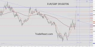 Dukascopy Live Chart Have A Look At The Forecast On The Eur Gbp Pair That I Made