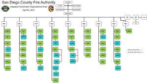 Fire Department Organizational Chart Org Chart Updated