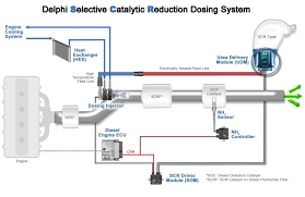 delphi selective catalytic reduction dosing system