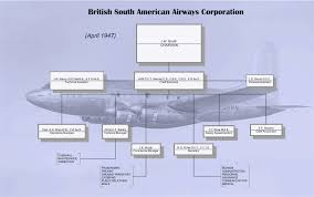 Organization Structure Culture Of Srilankan Airlines Term