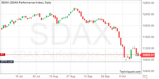 S Dax Chart Techniquant German Equity Indices Summary