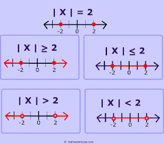 example 1 the diagram below ilrated the difference between an absolute value equation