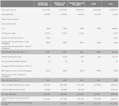 Mortgage Comparison Chart Pmi Comparison Chart Iloan Home Mortgage