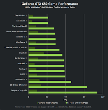 Nvidia Video Card Comparison Chart Nvidia Desktop Graphics Card Comparison Gemescool Org