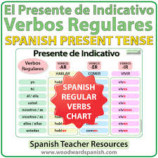 Spanish Present Tense Regular Verbs Chart Woodward Spanish