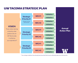 Strategic Planning Framework Strategic Planning Background Uw Tacoma