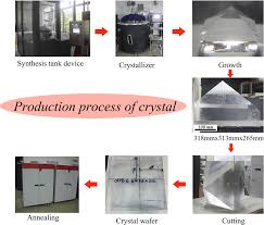 Rapid growth and properties of large-aperture 98%-deuterated DKDP crystals