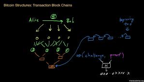 Bitcoin video Is What Khan Academy It Bitcoin qvwx8I