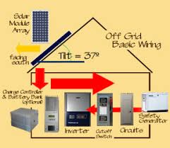rv power inverter wiring diagram images solar inverter wiring grid solar panel wiring all image about diagram and schematic