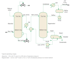 chemical and process engineering solution conceptdraw com chemical engineering