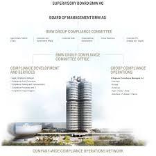 Bmw Group Company Compliance