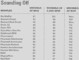 Magnaflow Exhaust Chart Which Magnaflow Turbo Muffler For Quiet As Possible