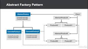 Factory Design Pattern C Beauteous Abstract Factory Overview