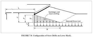 How To Calculate And Apply Roof Snow Drift Loads W Asce 7