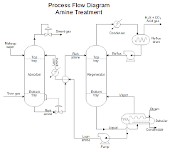 Plant Life Cycle Flow Chart Process Design Plant Design And Real World Plant