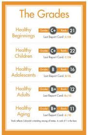 Colorado Health Report Card | The Colorado Health Foundation