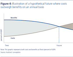 risk nexus overcome by cyber risks economic benefits and costs illustration of a hypothetical future where costs outweigh benefits on an annual basis