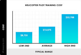 Pilot Salary Chart 2019 Helicopter Pilot Training Cost Helicopter Flight