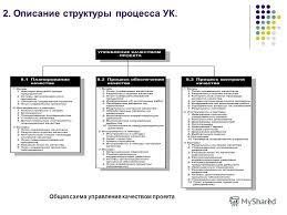 Презентация на тему МОДЕЛИРОВАНИЕ ПРОЦЕССОВ УПРАВЛЕНИЯ  Общая схема управления качеством проекта