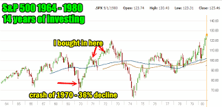 Trading Stock Market Direction When To Go Long And When To