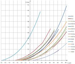Refrigerant Pressure Temperature Chart R407c R410a R134a