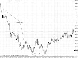 Chart Patterns Double Bottom Forex Software