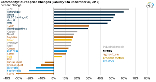 Sugar Commodity Price Chart Energy Commodity Prices Rose More Than Other Commodity
