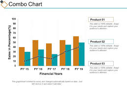 Excel Combo Chart Template Combo Chart Ppt Powerpoint Presentation Styles Topics