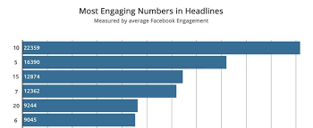 Word With Ad 5 Data Backed Tips For Writing Great Facebook Ad Headlines Wordstream