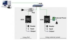 door access control system wiring diagram door door access control system wiring diagram ukrobstep com on door access control system wiring diagram