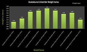 Cricket Bats Weight Graphs In New Ways Khelmart Org Its